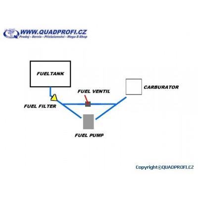 SET pro lepší plnění karburátoru pro GAMAX AX 600